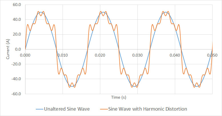 What Are Harmonics and How Can They Be Prevented | EISEC